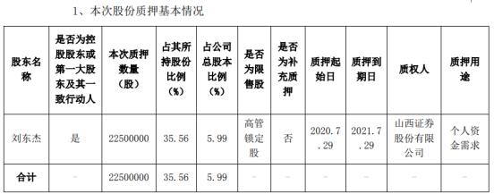 永东股份控股股东刘东杰质押2250万股 用于个人资金需求