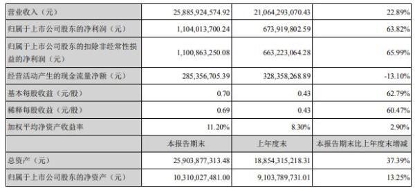 海大集团2020年上半年净利11.04亿增长64% 饲料销量持续增长