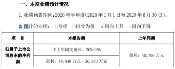 游族网络2020年上半年预计净利4.88亿–5.09亿 新老产品收入超25亿
