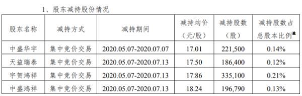 思特奇4名股东合计减持93.98万股 套现约1660.41万元