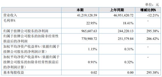 侨旺纸模2020年上半年净利96.56万增长295.38% 生产成本同比下降