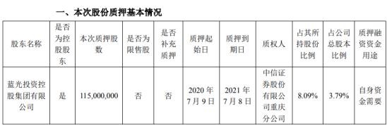 蓝光发展股东蓝光集团质押1.15亿股 用于自身资金需要