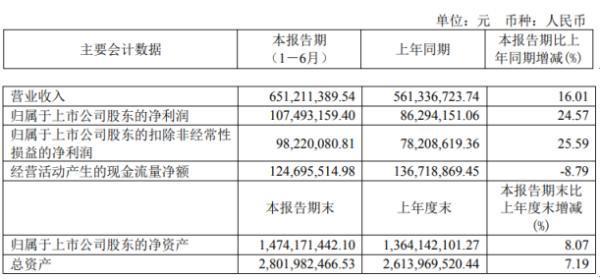 美诺华2020年上半年净利1.07亿增长24.57% 产品销量稳步增长