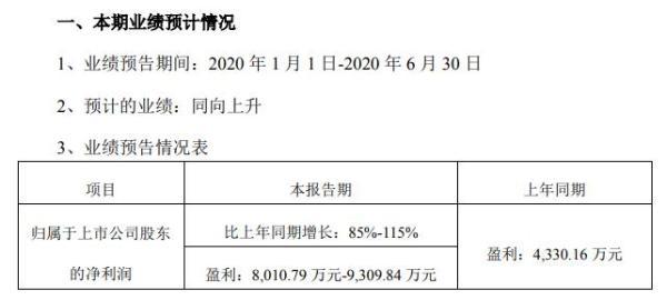 震安科技2020年上半年预计实现净利8011万元至9310万元 承接项目金额大幅增长