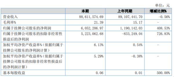 鑫昌龙2020年上半年净利605.22万增长408.53% 原材料价格采购成本下降