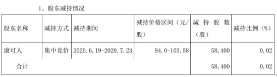 万孚生物股东康可人减持5.84万股 套现约604.91万元