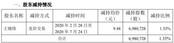 创意信息股东王晓伟减持698.07万股 套现约6617.73万元