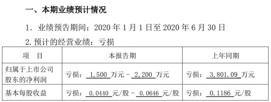 南天信息2020年上半年预计亏损1500万元–2200万元 较上年同期亏损减少