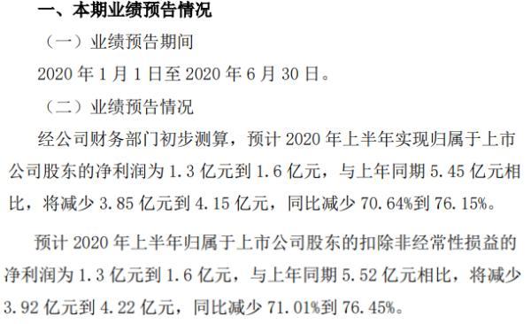 兰花科创2020年上半年预计实现净利1.3亿到1.6亿同比减少 主导产品市场价格大幅下降