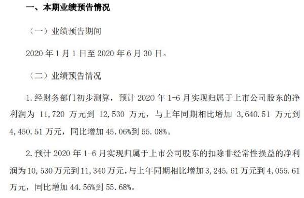 华荣股份2020年上半年预计净利1.17亿至1.25亿 外贸收入维持高速增长