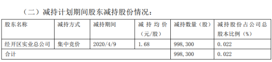 爱康科技股东经开区实业总公司减持99.83万股 套现约167.71万元