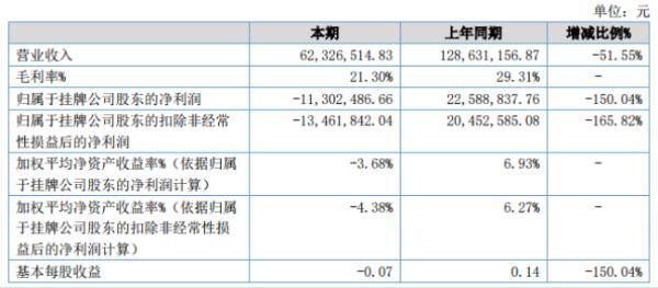 新眼光2020年上半年亏损1130.25万同比由盈转亏 研发费用增加