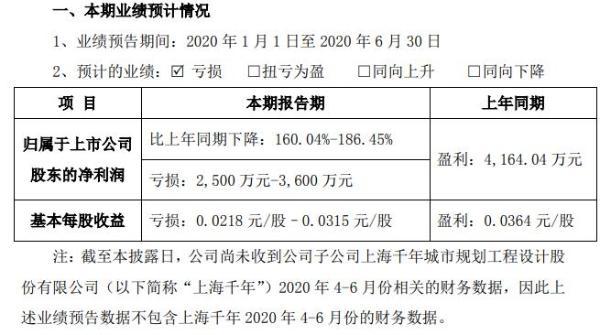 *ST围海2020年上半年预计亏损2500万元至3600万元 工程进度放缓