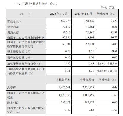 深圳燃气2020年上半年净利6.59亿元 天然气销售量增长