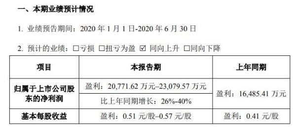 蒙娜丽莎2020年上半年预计净利2.08亿元至2.31亿元 行业上下游逐渐复工复产