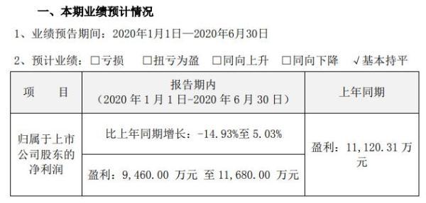 安车检测2020年上半年预计净利9460万元至1.17亿元 二季度生产经营逐渐恢复正常