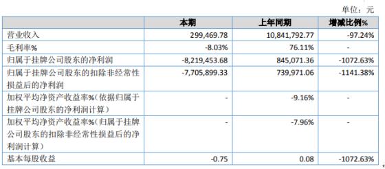 玉兔蓬业2019年亏损821.95万由盈转亏 资产减值损失、信用减值损失增加