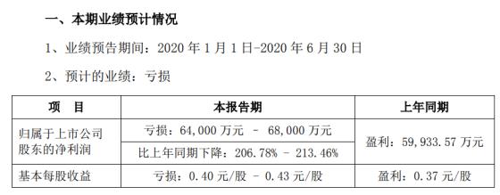 华锦股份2020年上半年预计亏损6.4亿元–6.8亿元 产品销量大幅下降