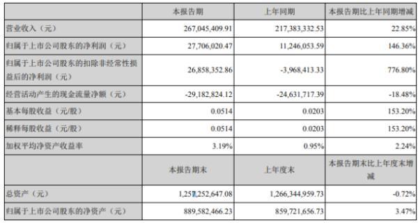 赛摩智能2020年上半年净利2770.6万增长146.36% 三大业务板块整体发展势头良好