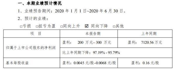 柘中股份2020年半年度净利200万元至300万元 主营业务完成订单出现较大幅度增加