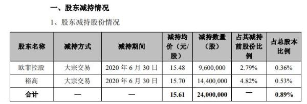 欧菲光控股股东及其一致行动人合计减持2400万股 套现合计约3.75亿元