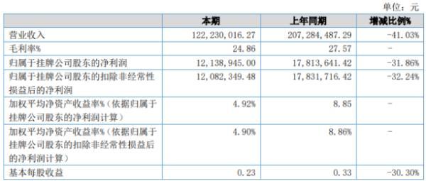 世珍股份2020年上半年净利1213.89万下滑31.86% 集装箱业务下滑