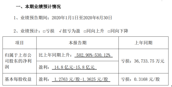 天邦股份2020年上半年预计净利14.8亿元-15.8亿元 同比增长502.90%-530.12%
