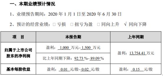 潮宏基2020年上半年预计净利1000万–1500万同比下降 线下渠道客流减少