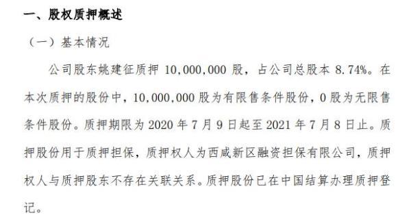 格润牧业股东姚建征质押1000万股 用于质押担保