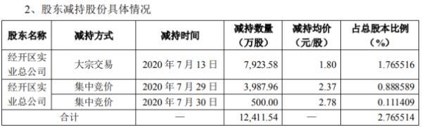 爱康科技股东经开区实业总公司减持1.24亿股 套现约2.23亿元