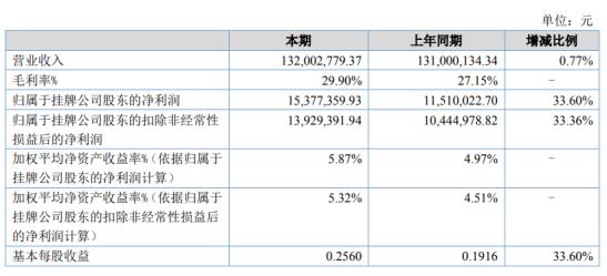 安徽凤凰2020年上半年净利1537.74万增长33.60% 毛利增加