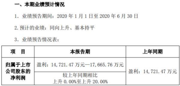 安科生物2020年上半年预计净利1.47亿-1.77亿 业务逐步恢复正常