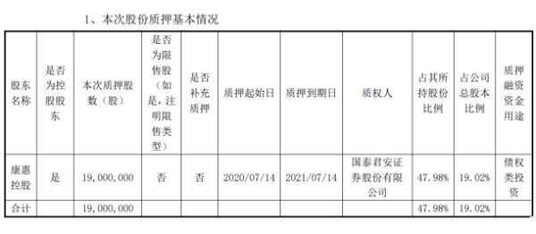 康惠制药股东康惠控股质押1900万股 用于债权类投资