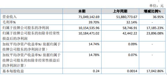 海唐新媒2020年上半年净利1015.45万增长17185.23% 企业客户营销传播需求增长