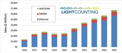 LightCounting:2020年以太网光模块市场呈现温和增长