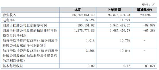 利化爆破2020年上半年净利39.52万下滑89.98% 工程收入减少