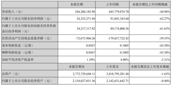 恒华科技2020年上半年净利3435.23万下滑62.27% 上下游企业复工复产延迟