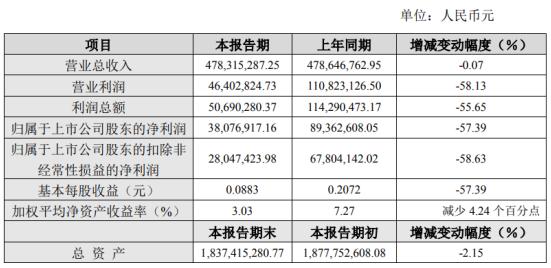 国检集团2020年上半年净利3807.69万同比下滑57.39% 非经常性损益同比减少