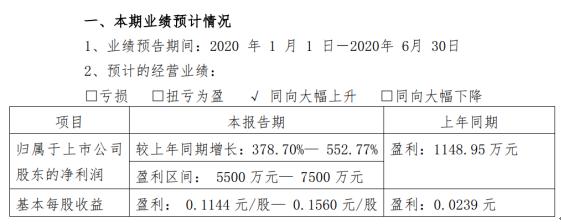 国际实业2020年上半年预计净利5500万元-7500万元 同比增长378.70%-552.77%