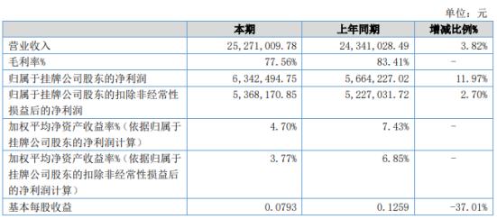 和隆优化2020年上半年净利634.25万增长11.97% 购买证券及理财收益增加