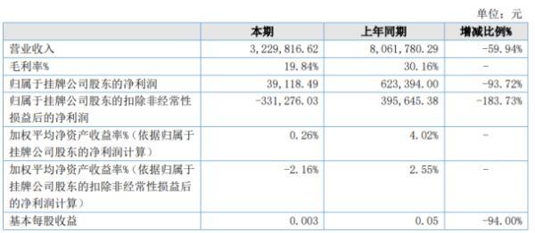 协盛科技2020年上半年净利3.91万下滑93.72% 因疫情影响公司停工停产