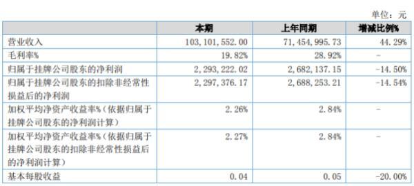 宇超股份2020年上半年净利229.32万下滑14.5% 部分项目所在城市工期停滞