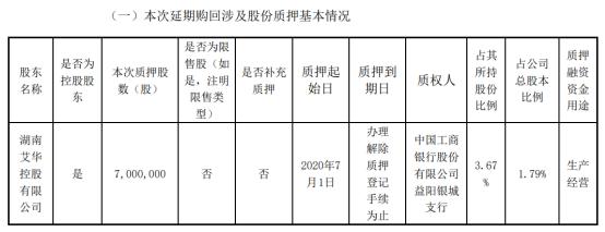 艾华集团股东艾华控股质押700万股 用于生产经营
