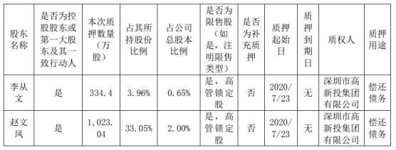 文科园林控股股东及其一致行动人合计质押1357.44万股 用于偿还债务