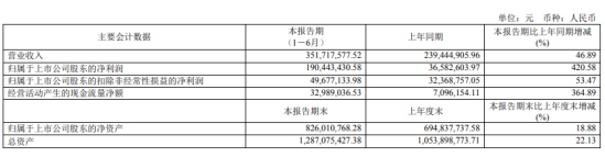 中电电机2020年上半年净利1.9亿增长420.58% 风力发电机销售额大幅增加