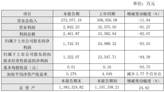 滨化股份2020年上半年净利1742.91万下滑93.03% 产品价格大幅度下降