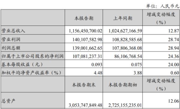 ST加加2020年上半年净利1.07亿增长24.36% 5大类产品业绩稳步增长