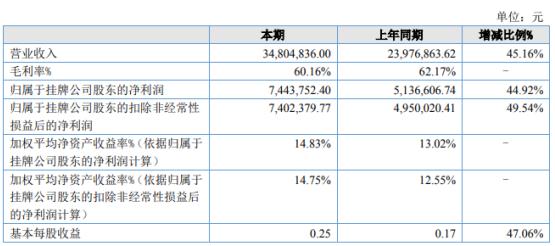 科域生物2020年上半年净利744.38万增长44.92% 销售增加产量加大