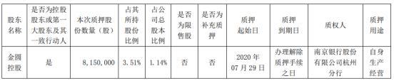 金圆股份控股股东金圆控股质押815万股 用于自身生产经营