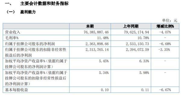 隆博股份2020年上半年净利236.39万减少7% 加强新产品开发